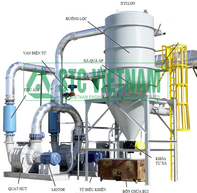 Dust filtration system for industrial plants